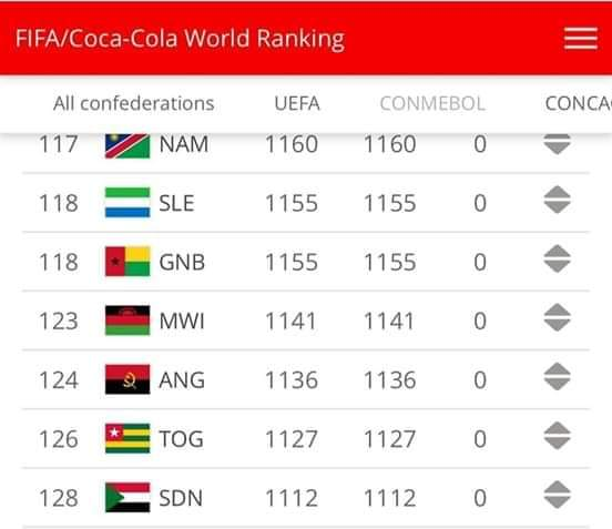 """فيفا"""" يصدر تصنيف شهري رغم """"كورونا"""" .. والسودان في المركز """"128"""""""