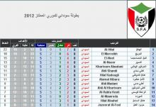 دوري سوداني الممتاز  يقفز إلى المركز الثامن عربيا وال61 عالميا  على لائحة الدوريات الأقوى في العالم!!!