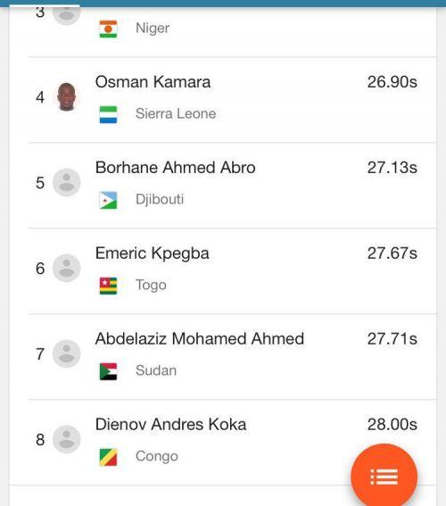 السباح السوداني عبد العزيز يحتل المركز قبل الاخير في مجموعته